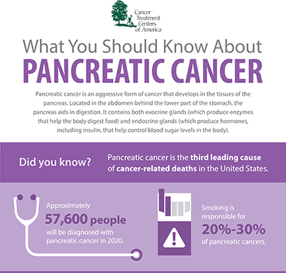 Pancreatic cancer types Cancer pancreatic causes