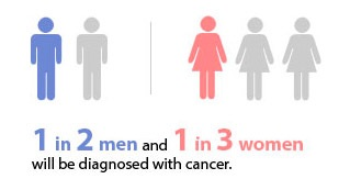 cancer diagnose infographic thumb