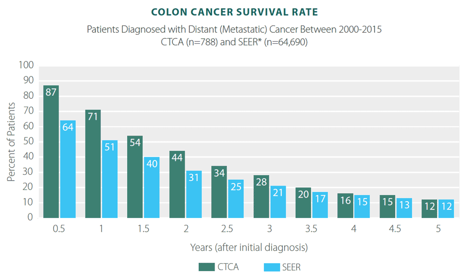 Colon Cancer Survivor Rates Statistics Results Ctca
