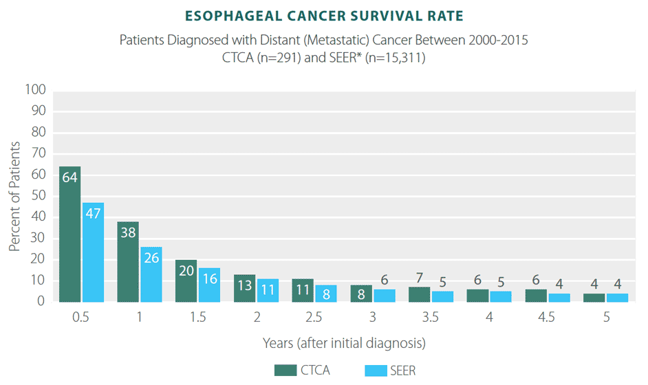 esophageal cancer survival rate
