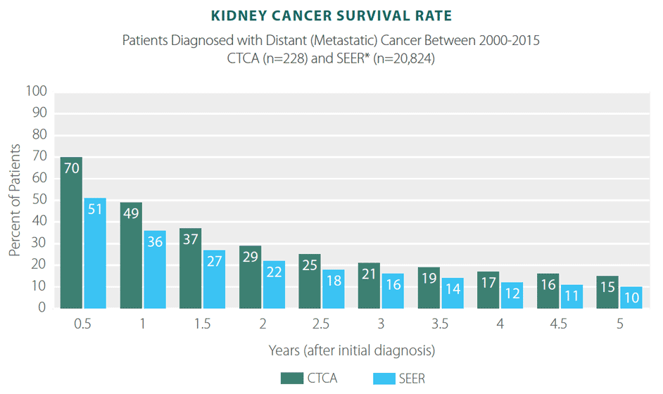 Kidney Cancer Survivor Rates Statistics Results Ctca