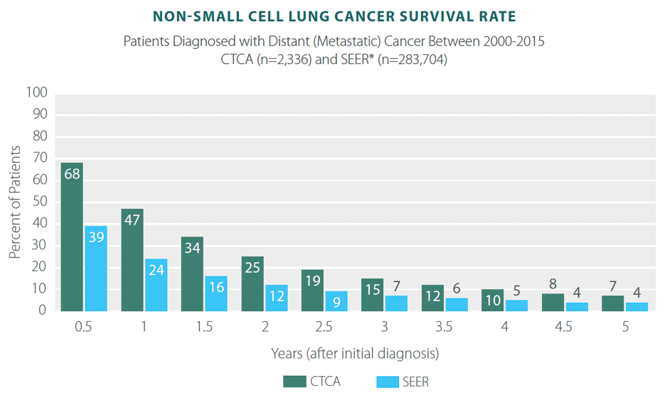 lung non small cell cancer survival rate