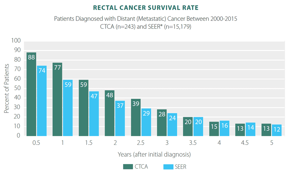 Rectal Cancer Survivor Rates Statistics Results Ctca