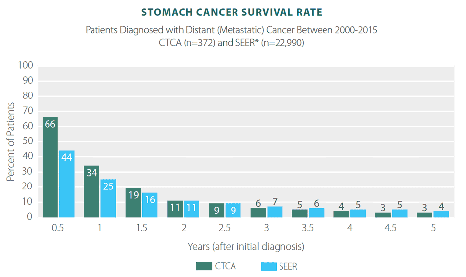 stomach cancer survival rate
