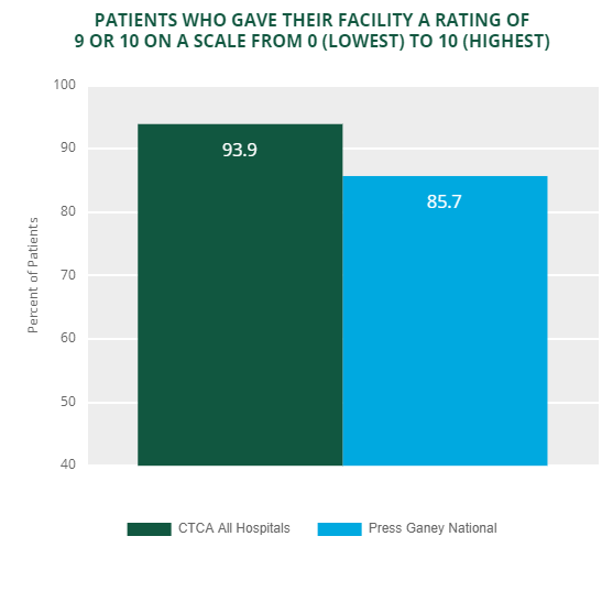 ambulatory patient experience rating enterprise 2019