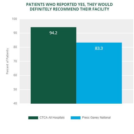 ambulatory patient experience recommend enterprise 2019