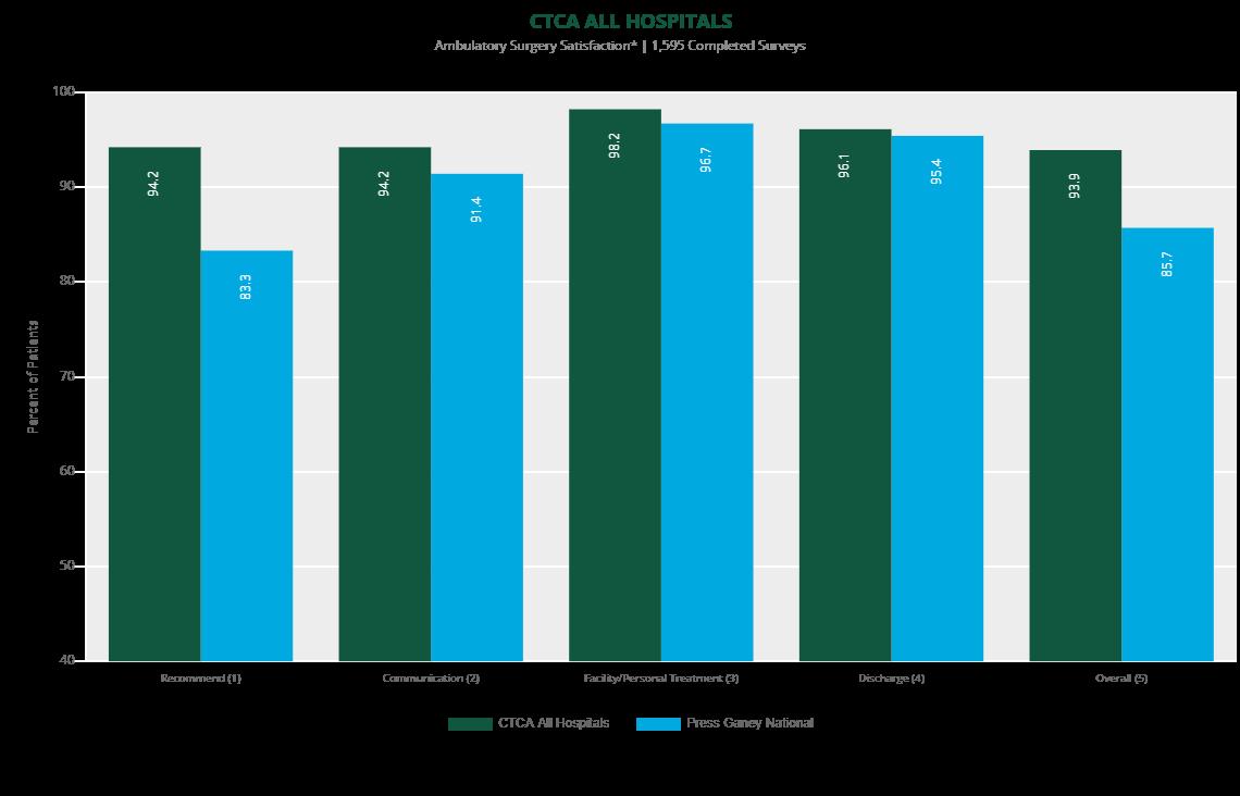 ambulatory survey satisfaction all hospitals 2019