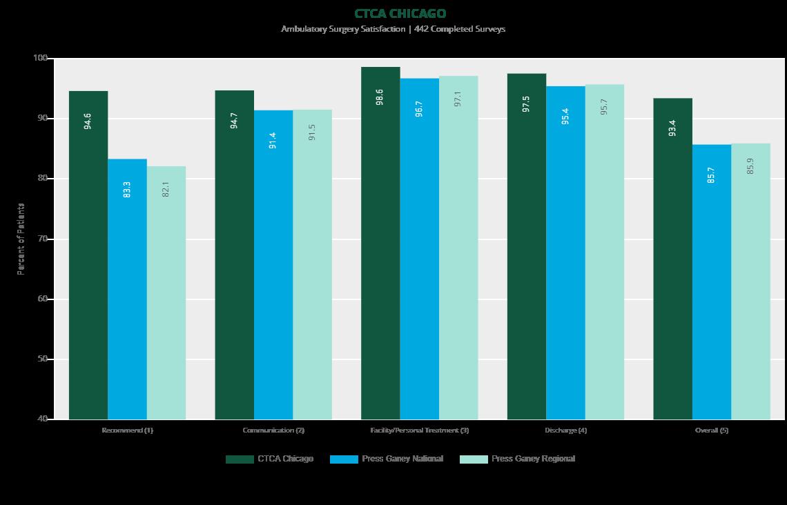 ambulatory survey satisfaction chicago 2019