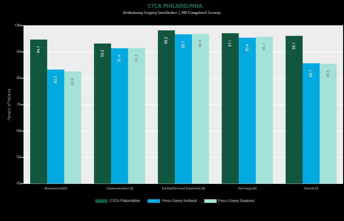 ambulatory survey satisfaction philadelphia 2019