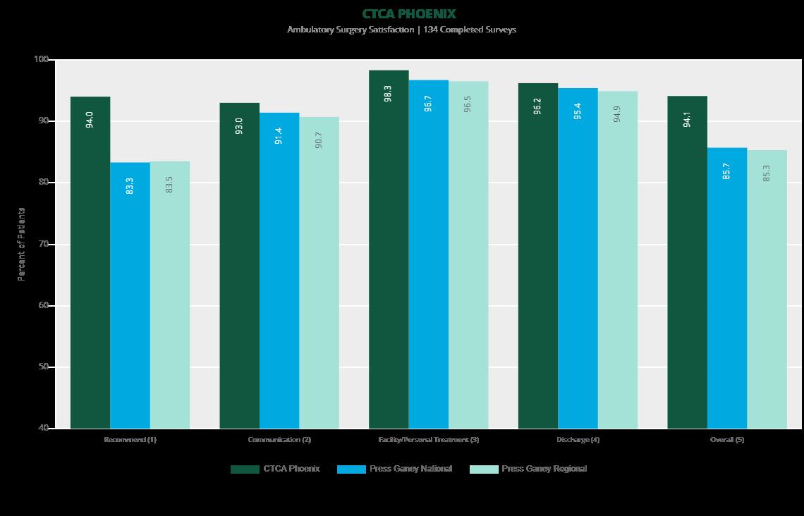 ambulatory survey satisfaction phoenix 2019