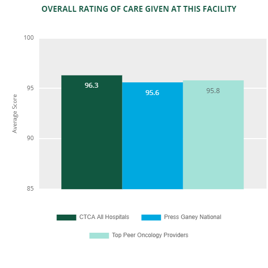 outpatient experience rating 2019