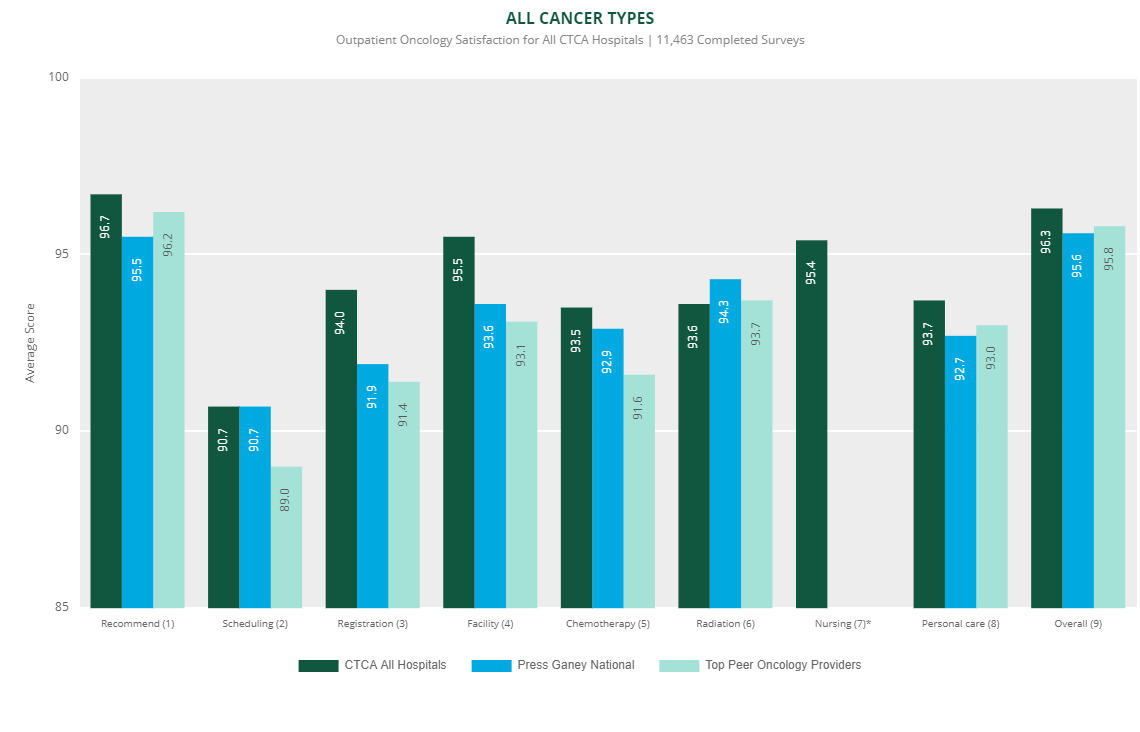 outpatient oncology satisfaction all ctca hospitals 2019