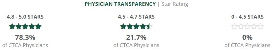 physician transparency satisfaction rating 2019