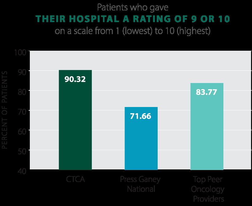2021-Patients-Rated-CTCA