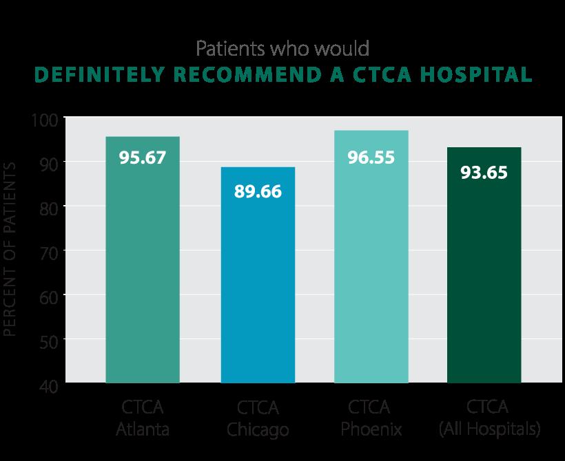 2021-Patients-Recommend-All-CTCA